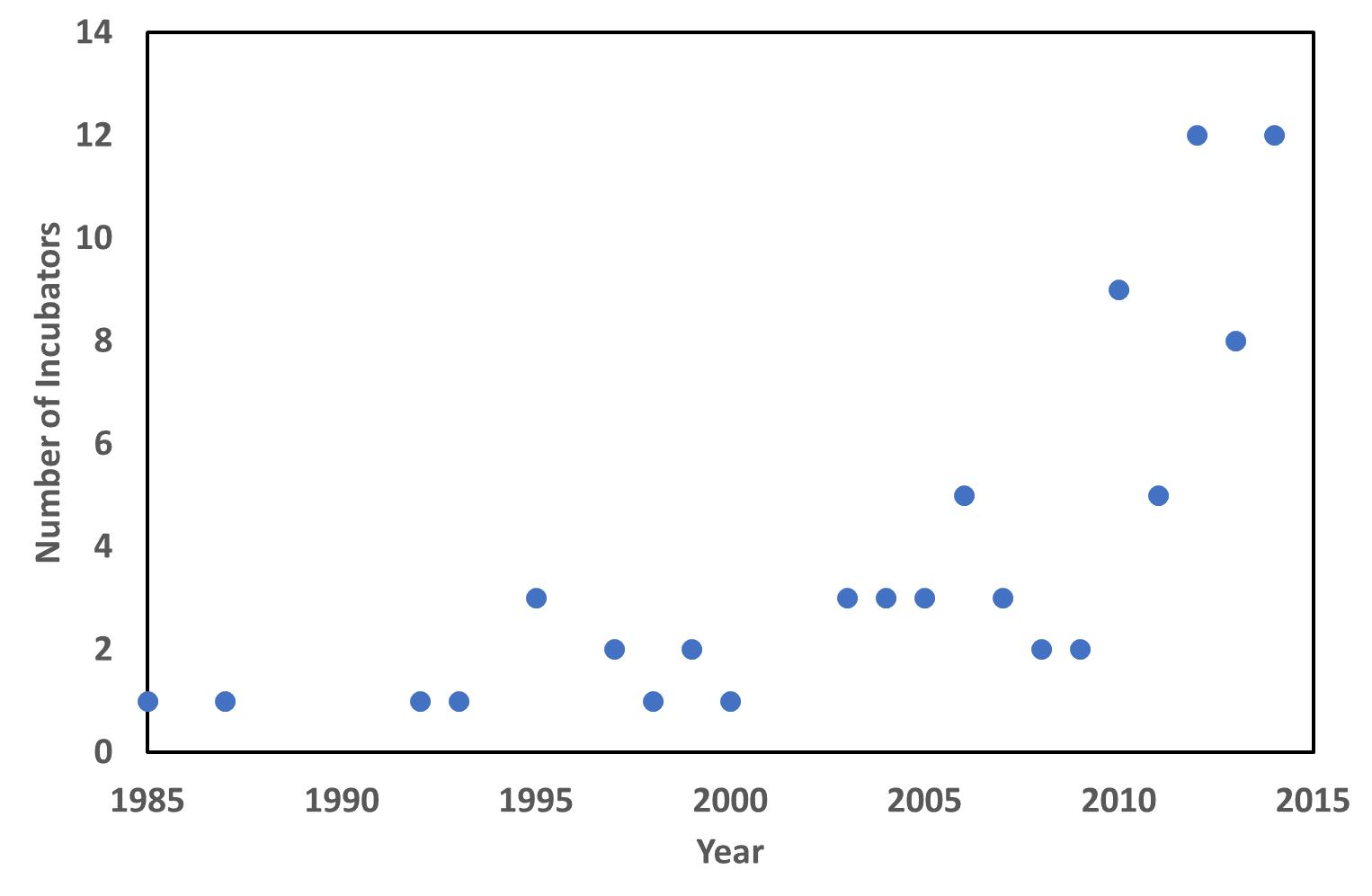 Number of bio-incubators USA and Europe