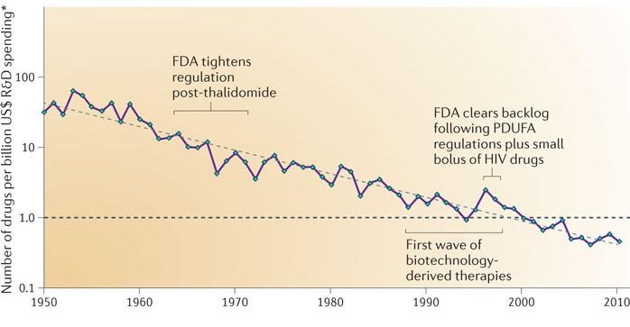 Cost of drug development